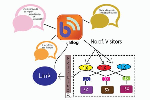 link-popularity-services